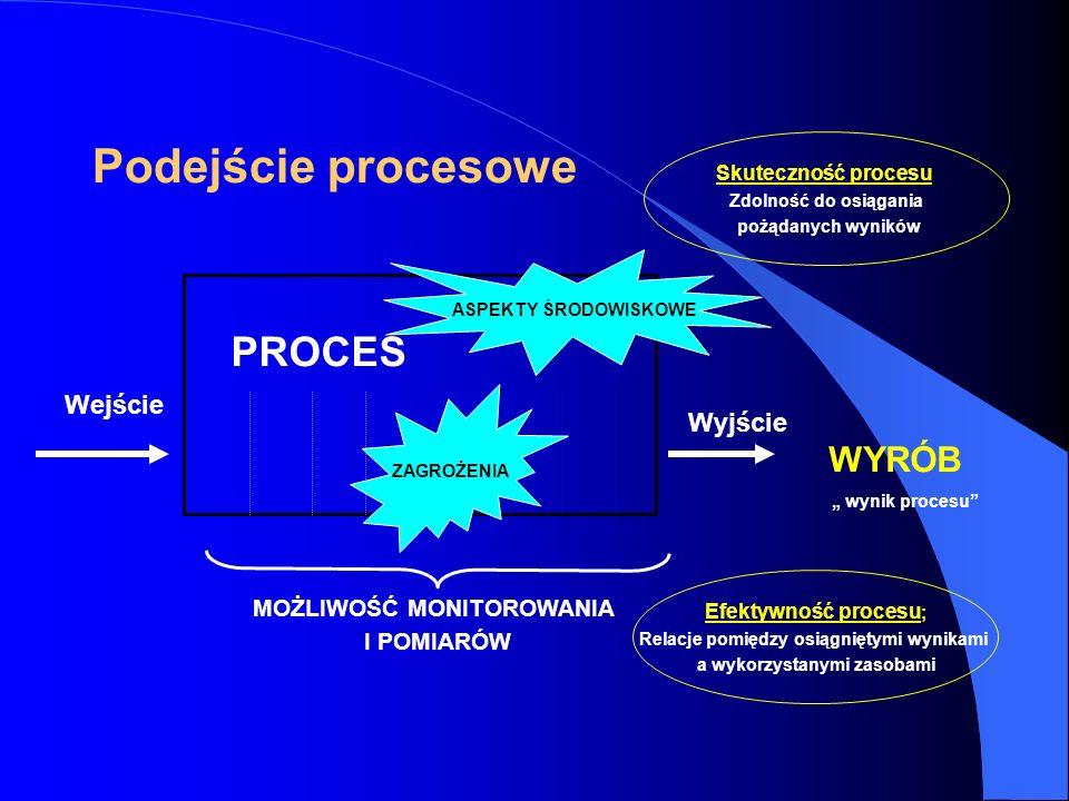 Podejście procesowe WYRÓB PROCES Wejście Wyjście