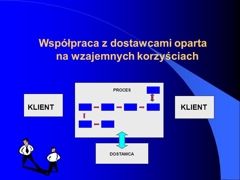 Współpraca z dostawcami oparta na wzajemnych korzyściach