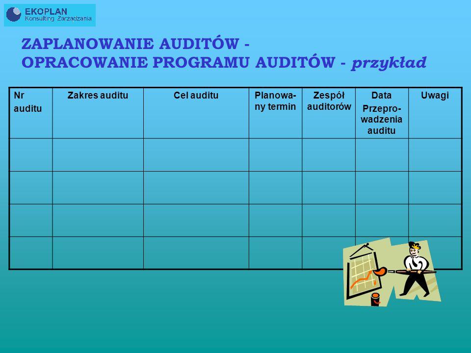 Przepro-wadzenia auditu