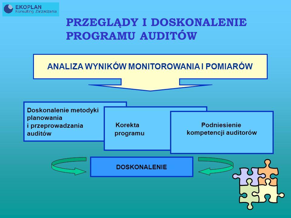 ANALIZA WYNIKÓW MONITOROWANIA I POMIARÓW kompetencji auditorów