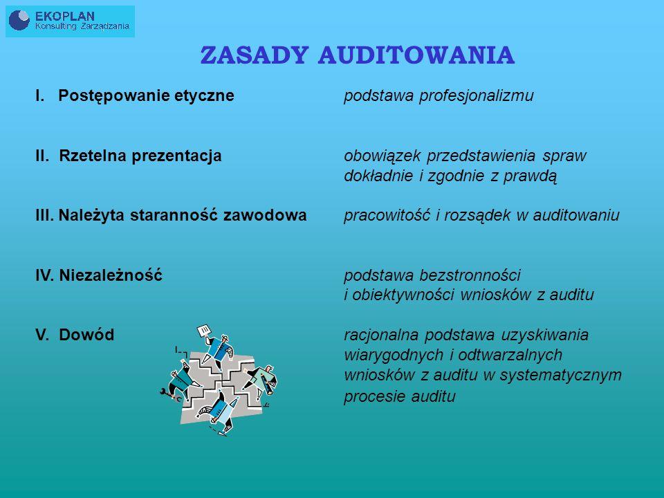 ZASADY AUDITOWANIA I. Postępowanie etyczne II. Rzetelna prezentacja