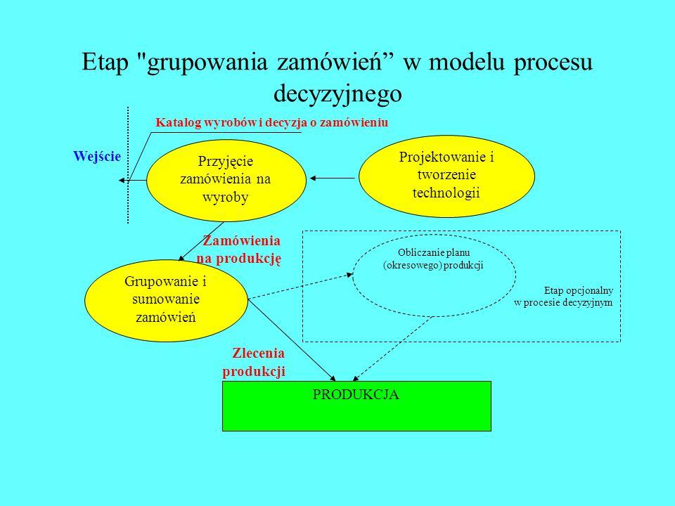 Etap grupowania zamówień w modelu procesu decyzyjnego