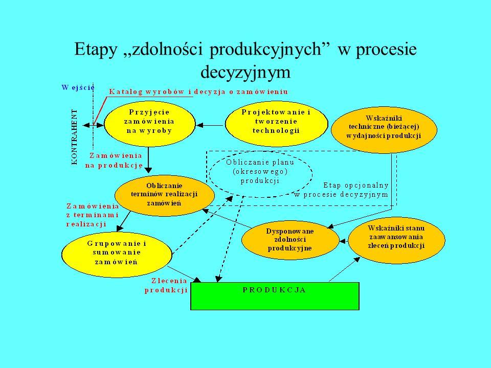 """Etapy """"zdolności produkcyjnych w procesie decyzyjnym"""