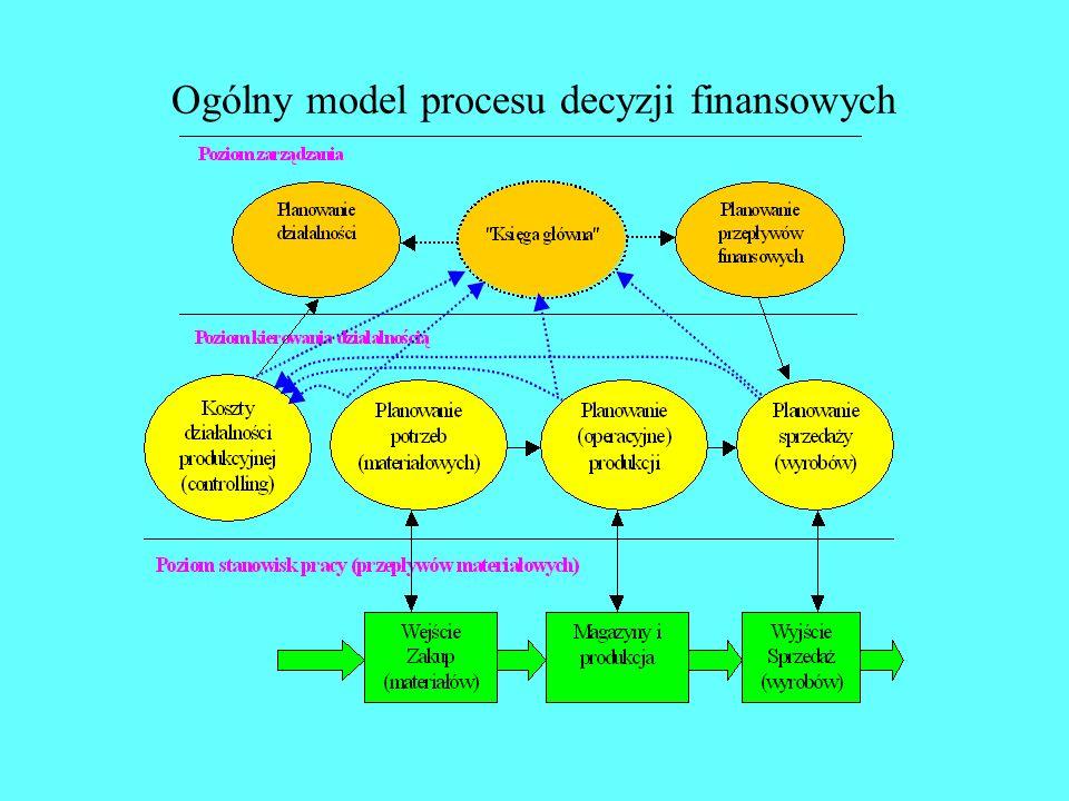 Ogólny model procesu decyzji finansowych