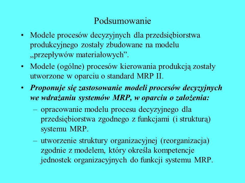 """Podsumowanie Modele procesów decyzyjnych dla przedsiębiorstwa produkcyjnego zostały zbudowane na modelu """"przepływów materiałowych ."""