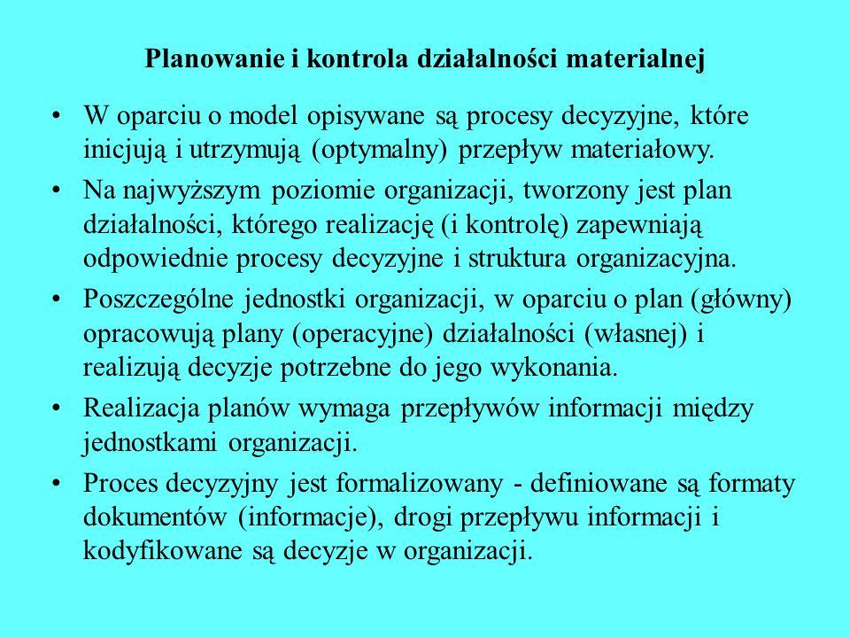 Planowanie i kontrola działalności materialnej
