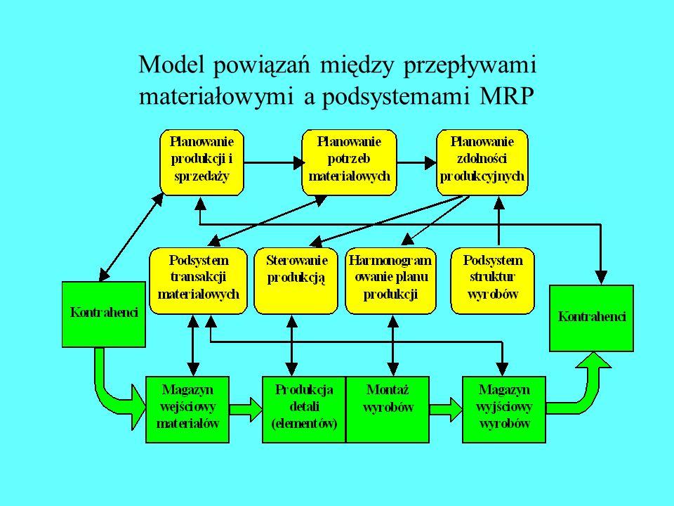 Model powiązań między przepływami materiałowymi a podsystemami MRP