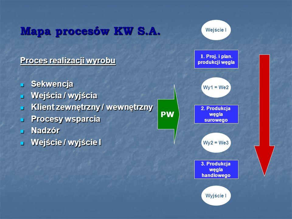 Mapa procesów KW S.A. Proces realizacji wyrobu Sekwencja