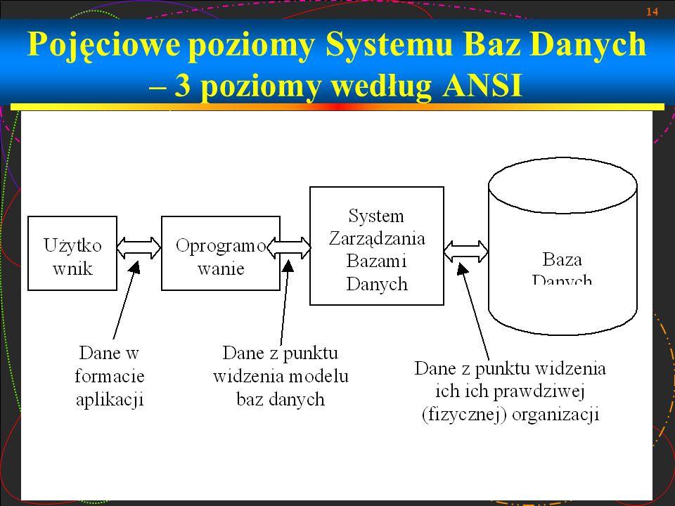 Pojęciowe poziomy Systemu Baz Danych – 3 poziomy według ANSI
