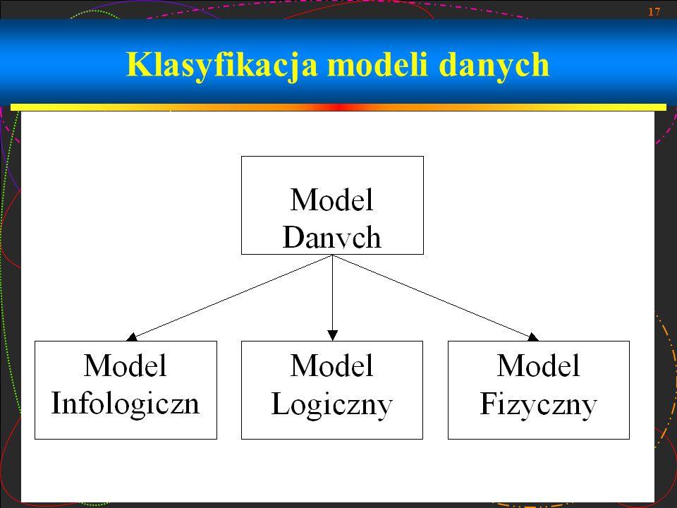 Klasyfikacja modeli danych