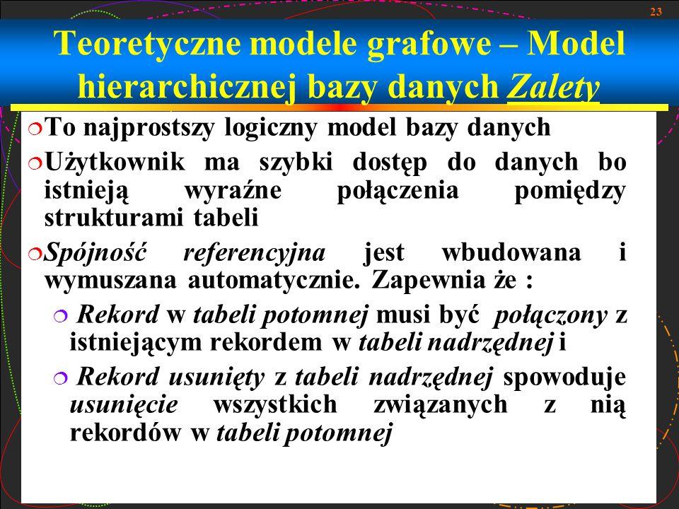 Teoretyczne modele grafowe – Model hierarchicznej bazy danych Zalety