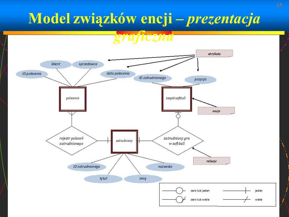 Model związków encji – prezentacja graficzna