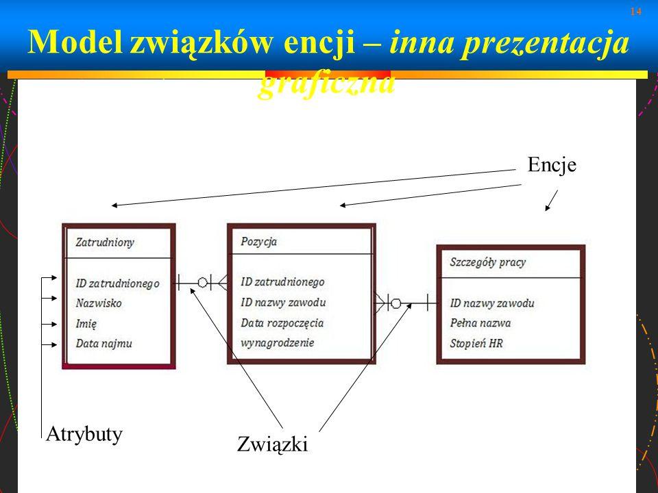 Model związków encji – inna prezentacja graficzna