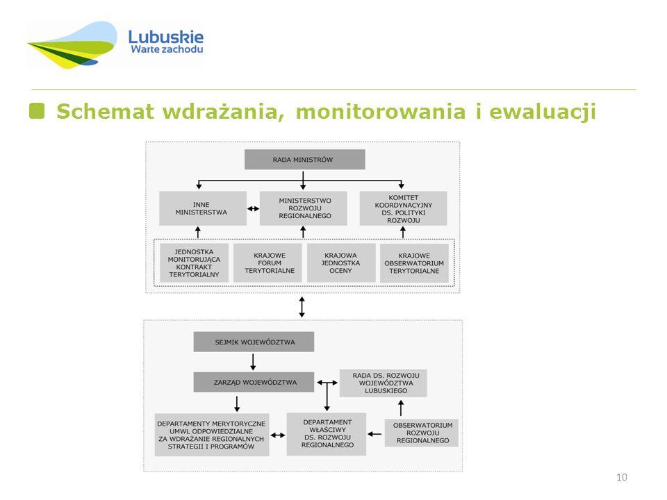 Schemat wdrażania, monitorowania i ewaluacji