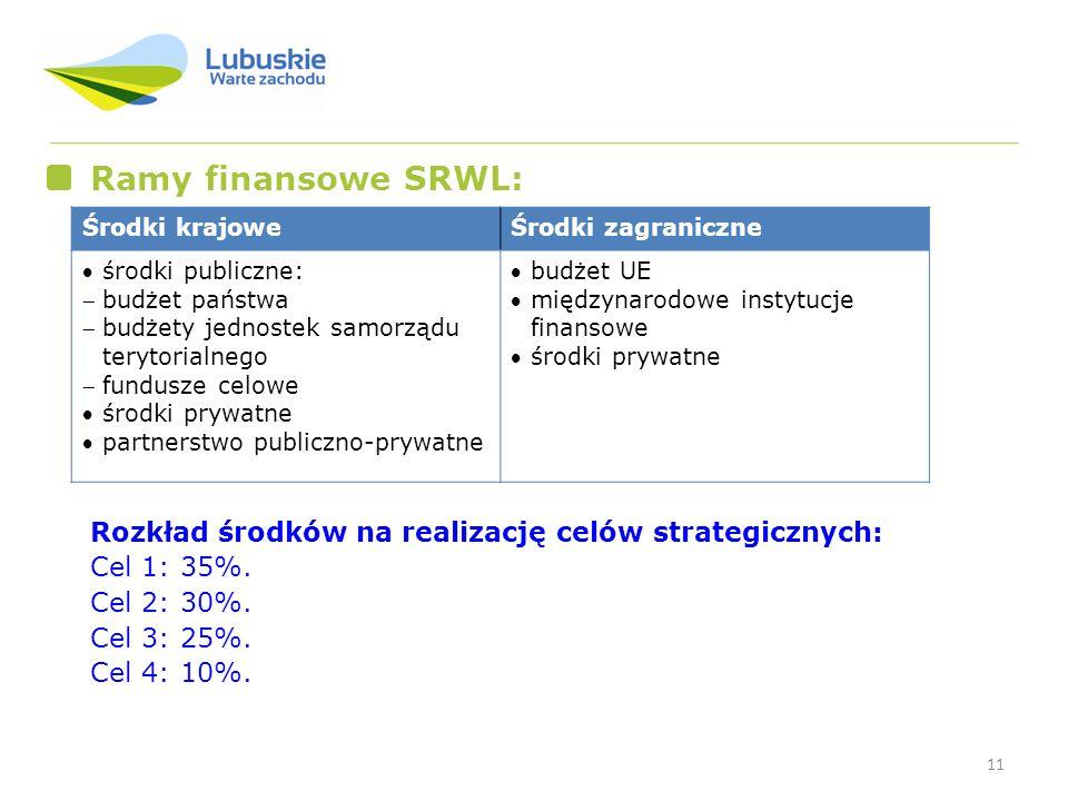 Ramy finansowe SRWL: Środki krajowe. Środki zagraniczne. środki publiczne: budżet państwa. budżety jednostek samorządu terytorialnego.