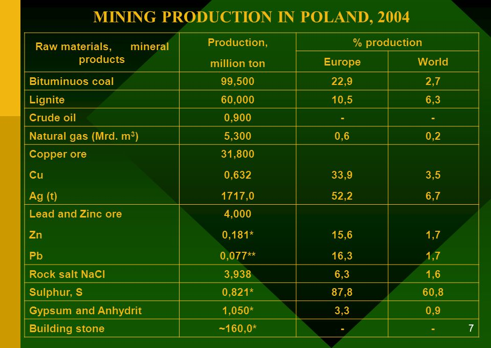 MINING PRODUCTION IN POLAND, 2004 Raw materials, mineral products