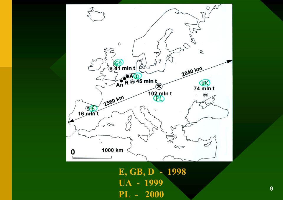 E, GB, D - 1998 UA - 1999 PL - 2000