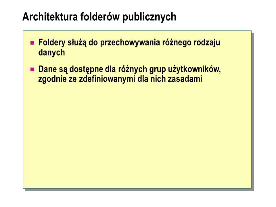 Architektura folderów publicznych