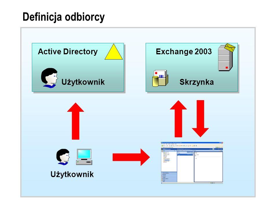 Definicja odbiorcy Active Directory Exchange 2003 Użytkownik Skrzynka