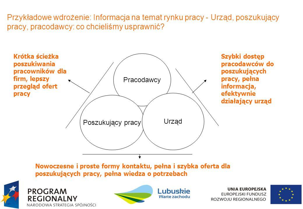Przykładowe wdrożenie: Informacja na temat rynku pracy - Urząd, poszukujący pracy, pracodawcy: co chcieliśmy usprawnić