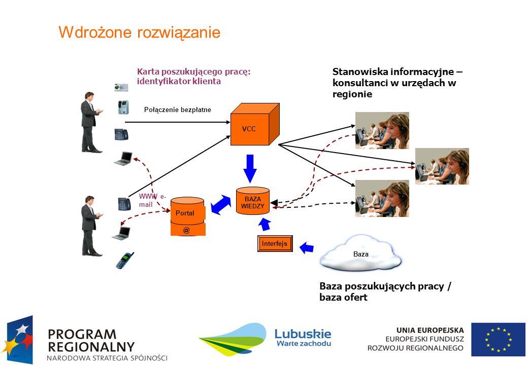 Wdrożone rozwiązanie Połączenie bezpłatne. VCC. BAZA WIEDZY. WWW e-mail. Stanowiska informacyjne – konsultanci w urzędach w regionie.