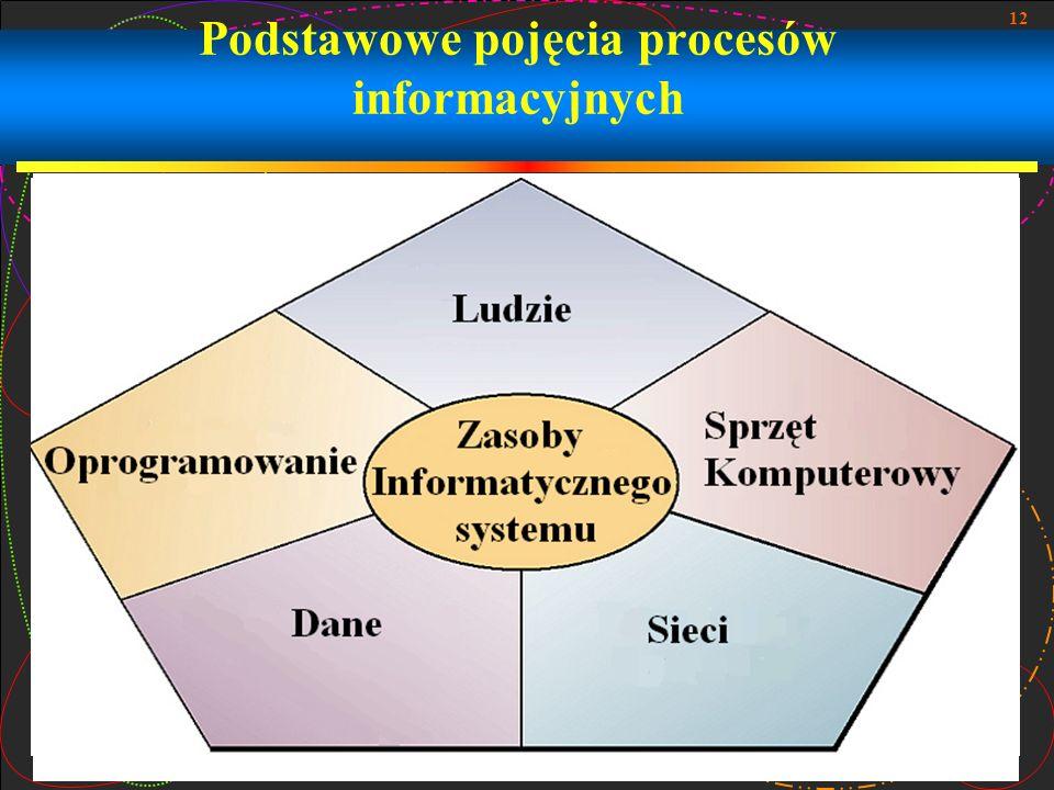 Podstawowe pojęcia procesów informacyjnych