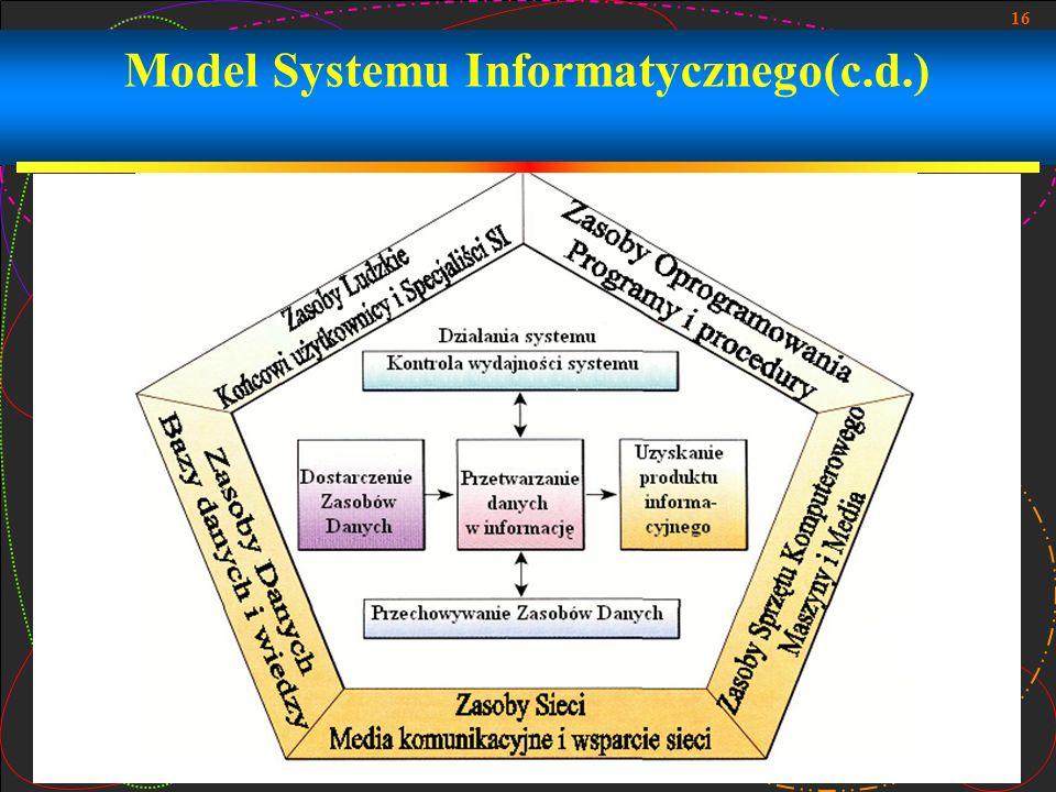 Model Systemu Informatycznego(c.d.)