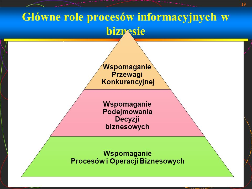 Główne role procesów informacyjnych w biznesie
