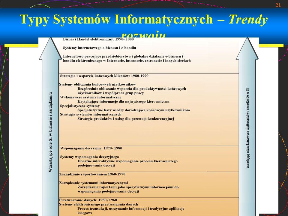 Typy Systemów Informatycznych – Trendy rozwoju