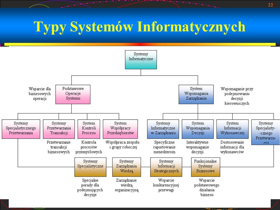 Typy Systemów Informatycznych