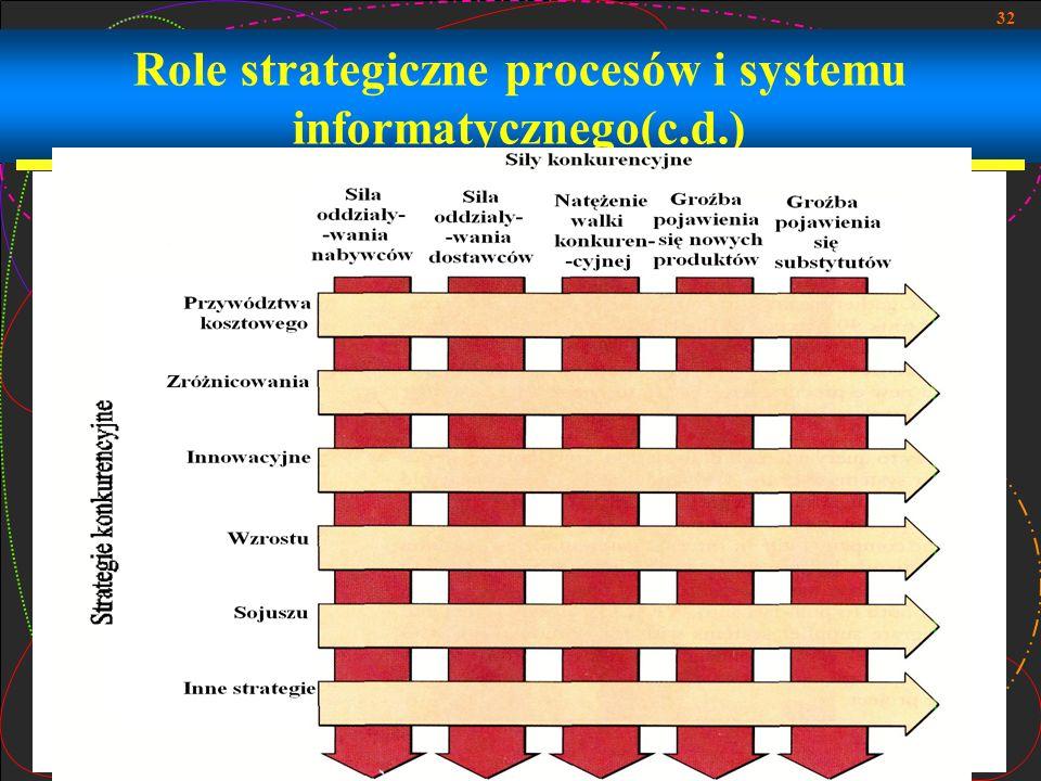 Role strategiczne procesów i systemu informatycznego(c.d.)