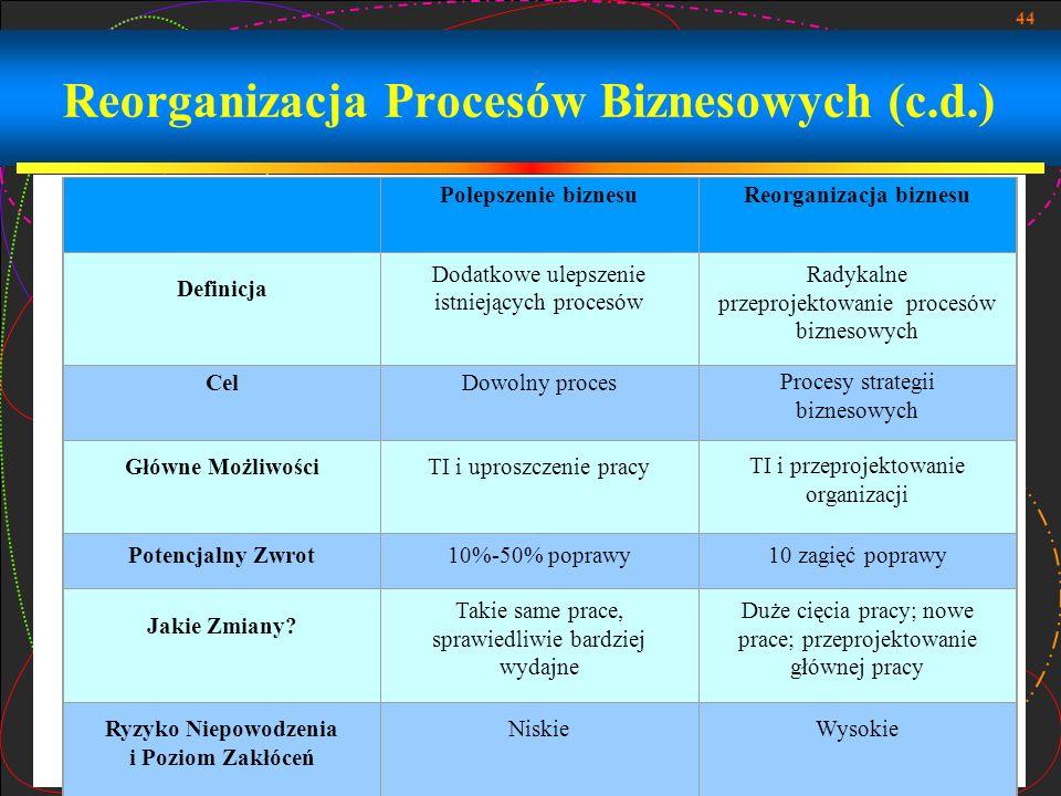 Reorganizacja Procesów Biznesowych (c.d.)