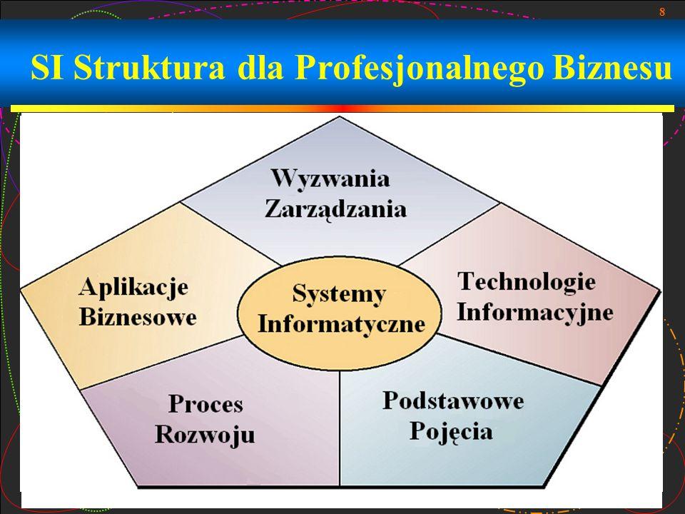 SI Struktura dla Profesjonalnego Biznesu