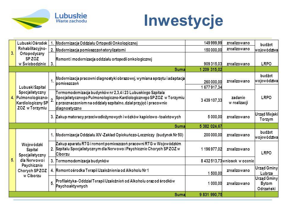 Inwestycje 3. Lubuski Ośrodek Rehabilitacyjno-Ortopedyczny SP ZOZ w Świebodzinie. 1. Modernizacja Oddziału Ortopedii Onkologicznej.