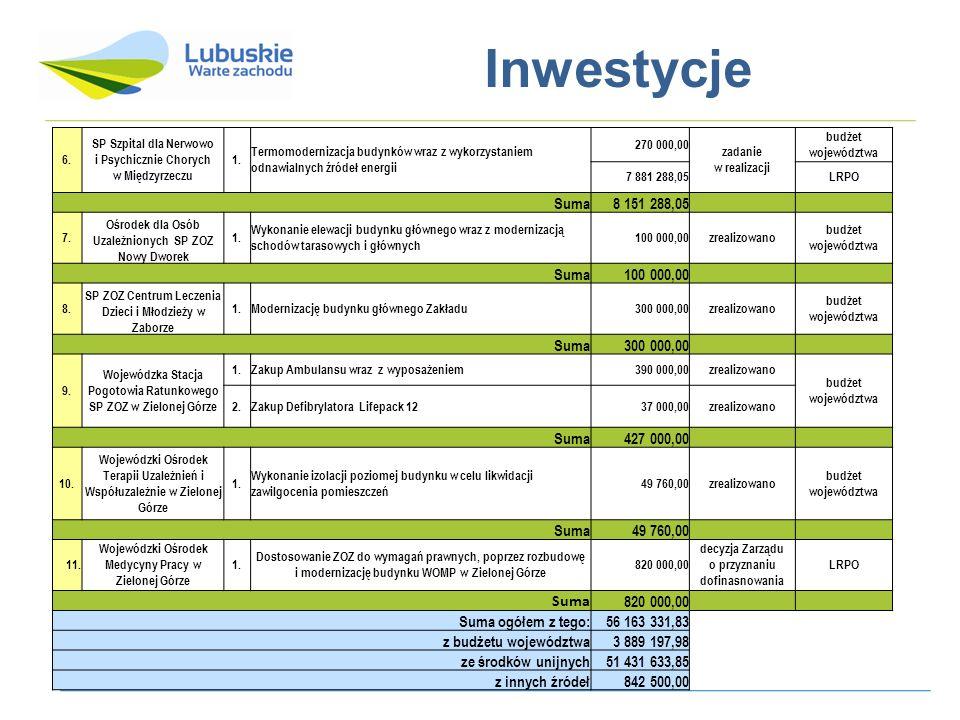 Inwestycje Suma 8 151 288,05 427 000,00 Suma ogółem z tego: