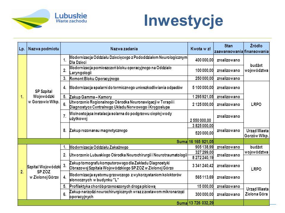 Inwestycje Lp. Nazwa podmiotu Nazwa zadania Kwota w zł