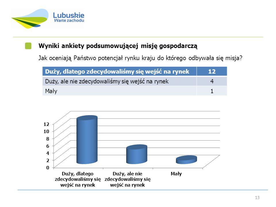 Wyniki ankiety podsumowującej misję gospodarczą