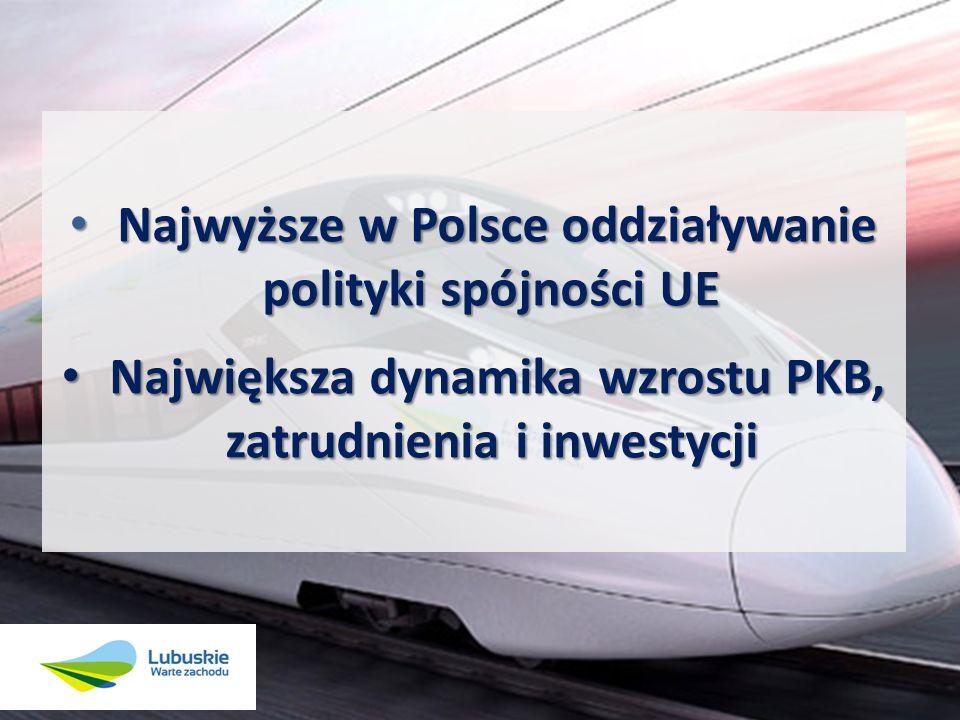 Najwyższe w Polsce oddziaływanie polityki spójności UE