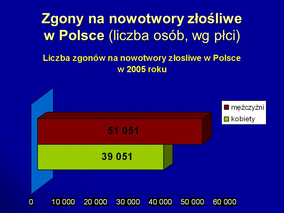 Zgony na nowotwory złośliwe w Polsce (liczba osób, wg płci)