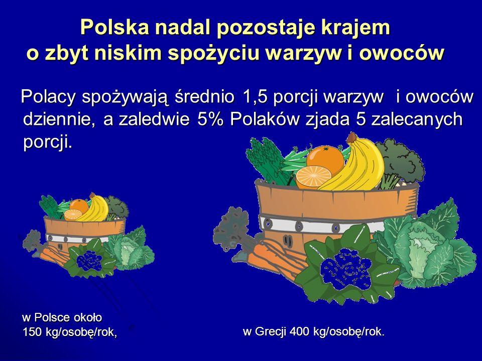 Polska nadal pozostaje krajem o zbyt niskim spożyciu warzyw i owoców