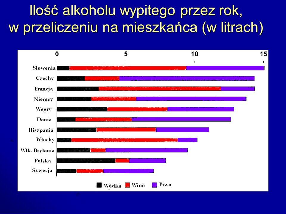 Ilość alkoholu wypitego przez rok, w przeliczeniu na mieszkańca (w litrach)