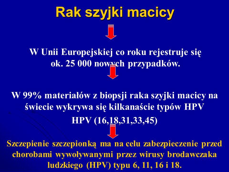 Rak szyjki macicy W Unii Europejskiej co roku rejestruje się ok. 25 000 nowych przypadków.
