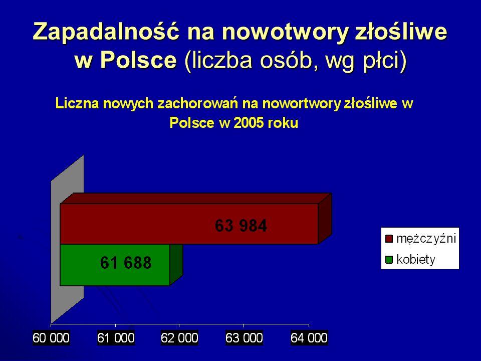 Zapadalność na nowotwory złośliwe w Polsce (liczba osób, wg płci)