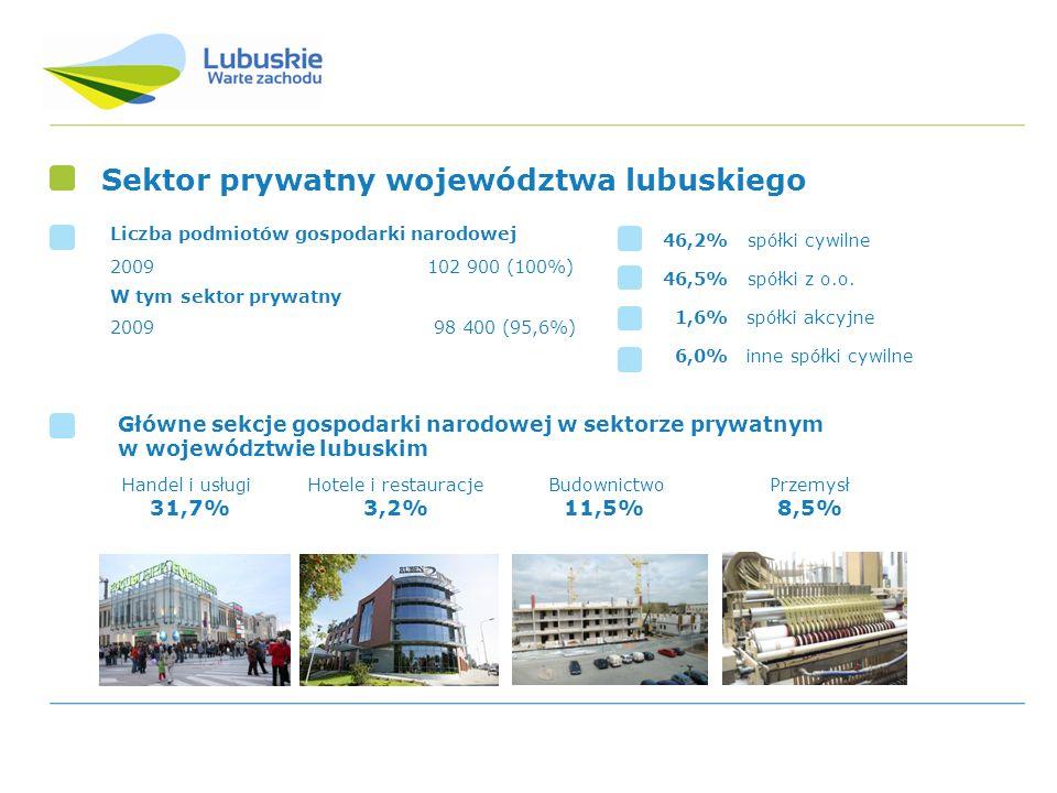 Sektor prywatny województwa lubuskiego
