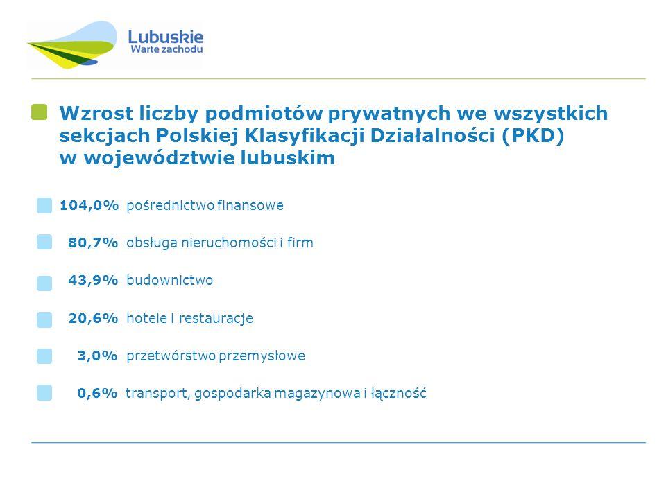 Wzrost liczby podmiotów prywatnych we wszystkich sekcjach Polskiej Klasyfikacji Działalności (PKD) w województwie lubuskim