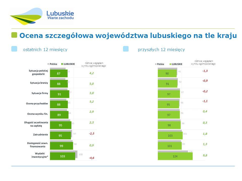 Ocena szczegółowa województwa lubuskiego na tle kraju