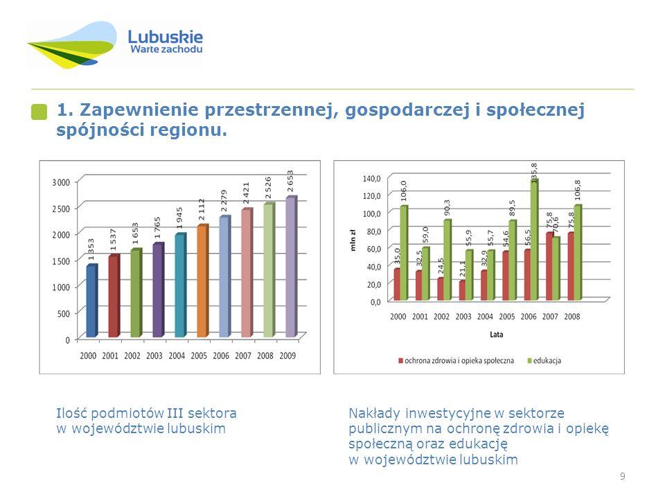 1. Zapewnienie przestrzennej, gospodarczej i społecznej spójności regionu.