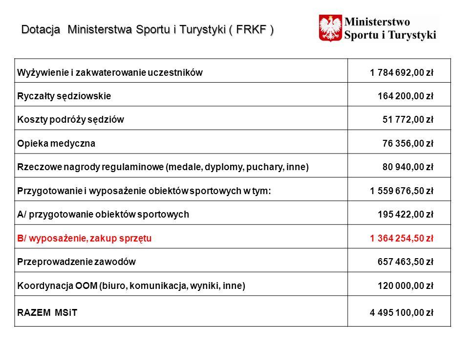 Dotacja Ministerstwa Sportu i Turystyki ( FRKF )