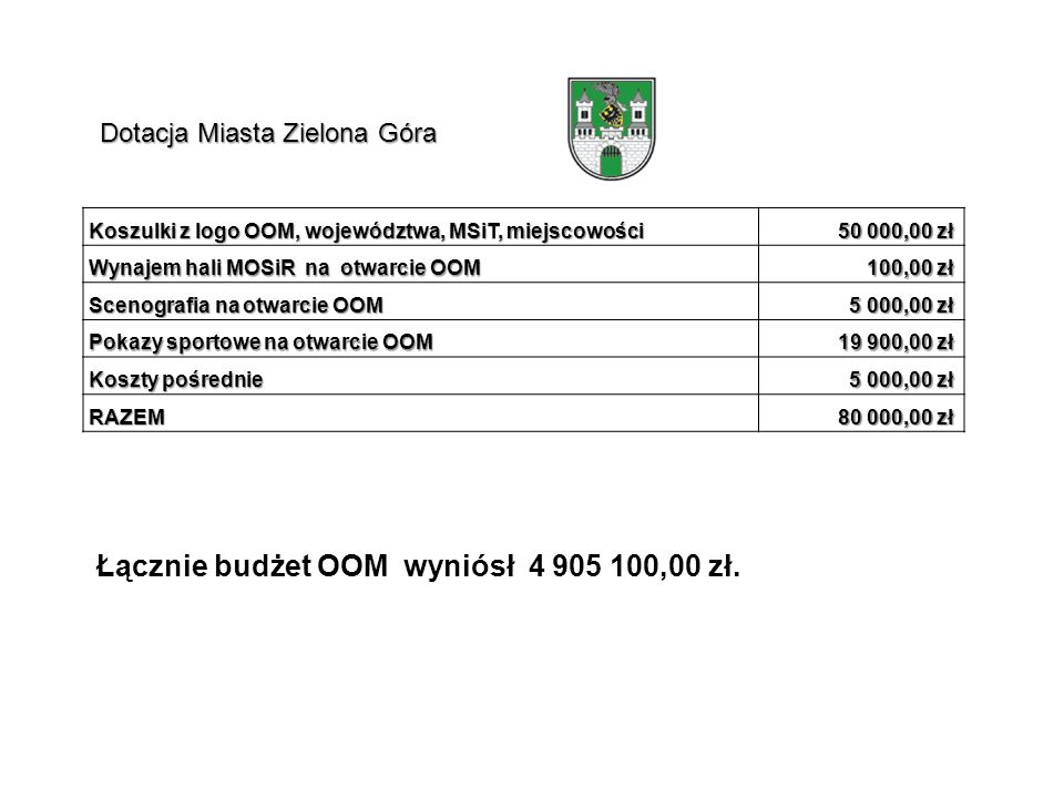 Łącznie budżet OOM wyniósł 4 905 100,00 zł.