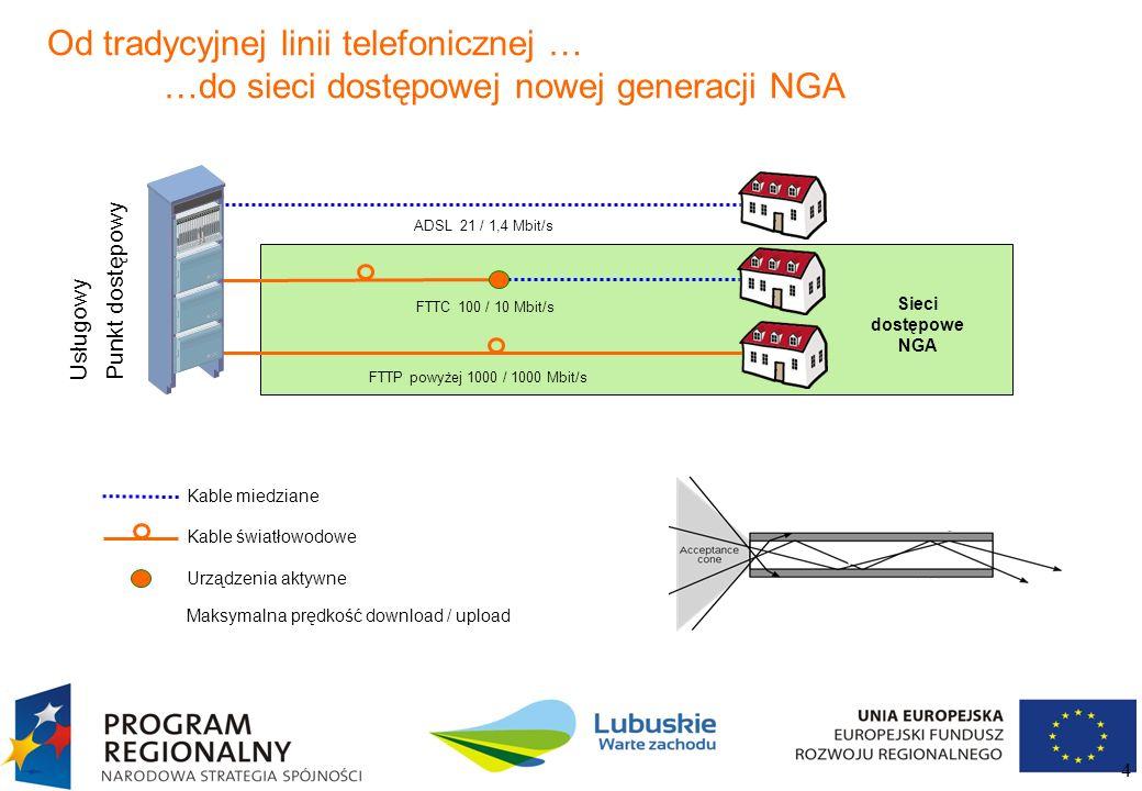 Od tradycyjnej linii telefonicznej … …do sieci dostępowej nowej generacji NGA